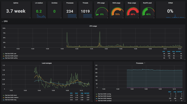 Monitor your Infrastructure with TIG Stack